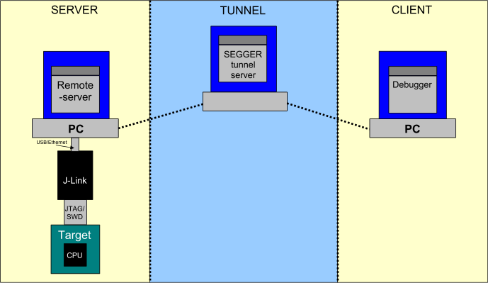 J-Link Remote Server in tunnel mode.